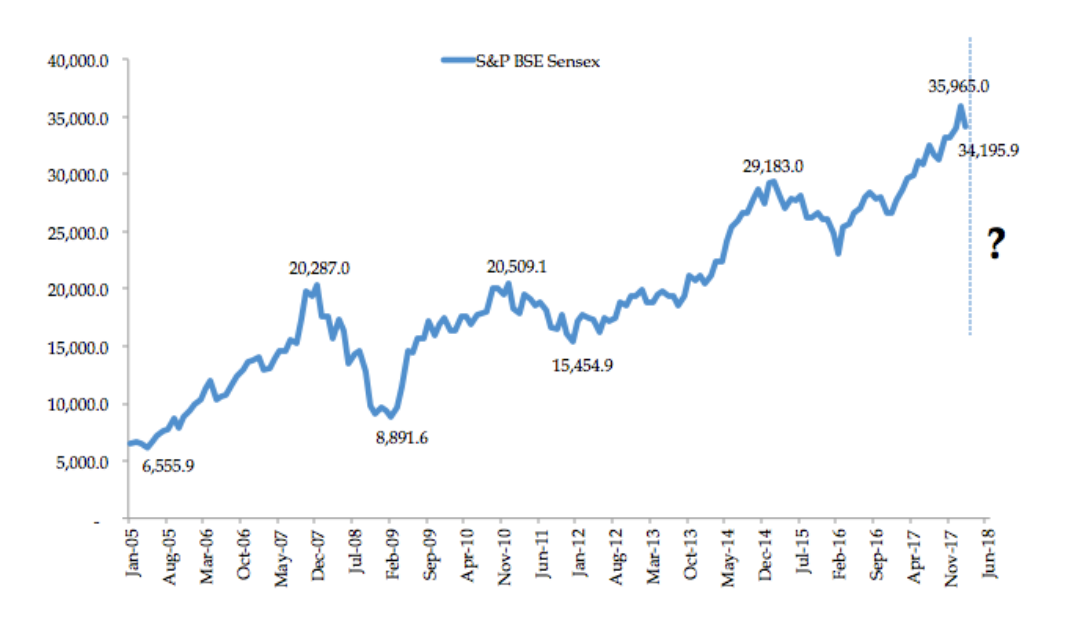 stock market performance of BSE sqrrl blog
