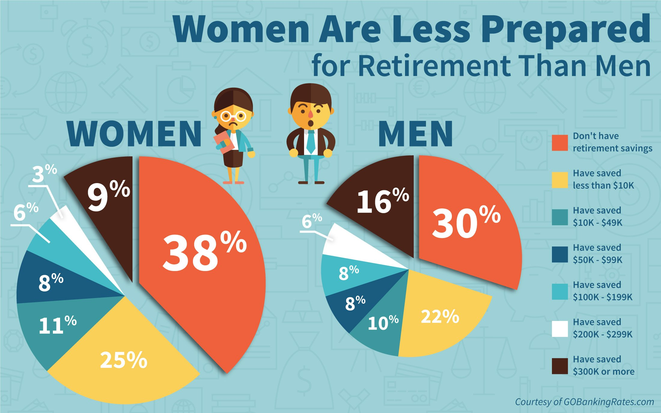 women savings less than man how much money should i save every month women sqrrl.in