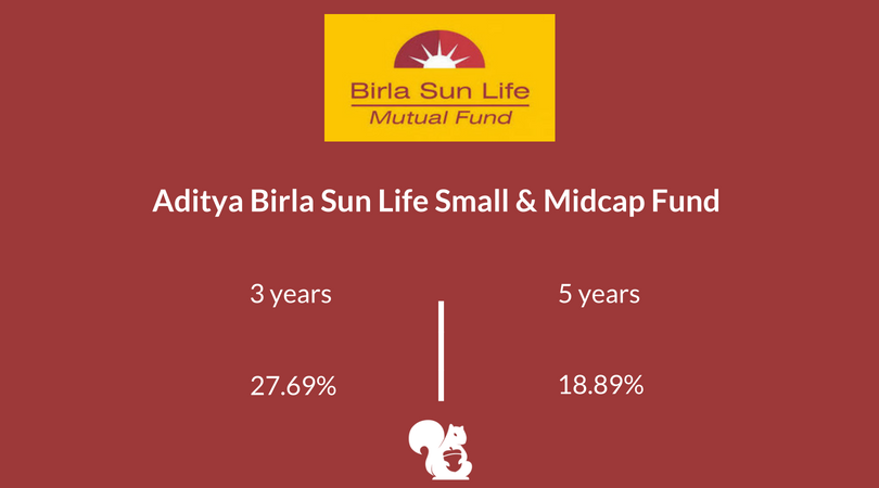 Mid-Small Cap Funds: Aditya Birla Sun Life Small & Midcap Fund - Growth