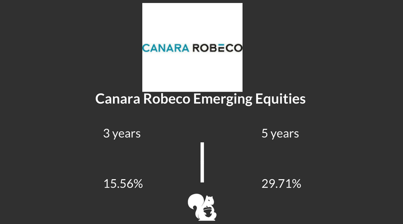 Mid-Small Cap Funds: Canara Robeco Emerging Equities - Growth