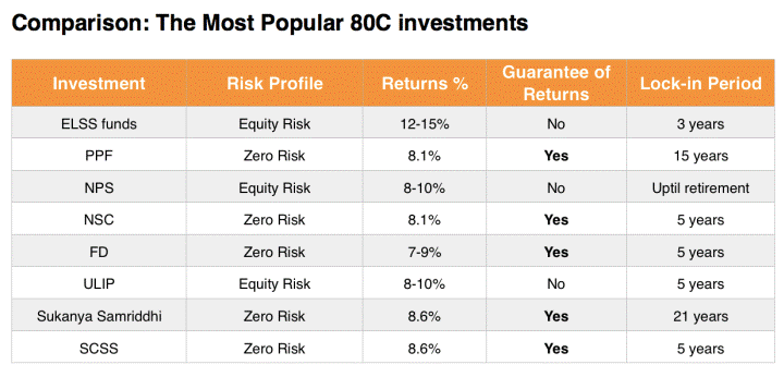 Investment under Section 80C
