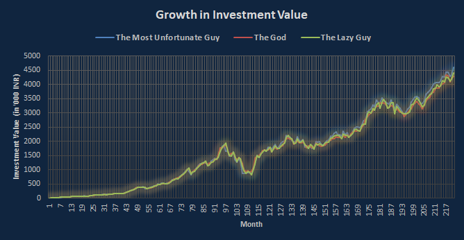 Investment value comparsion - god, unlucky, and boring
