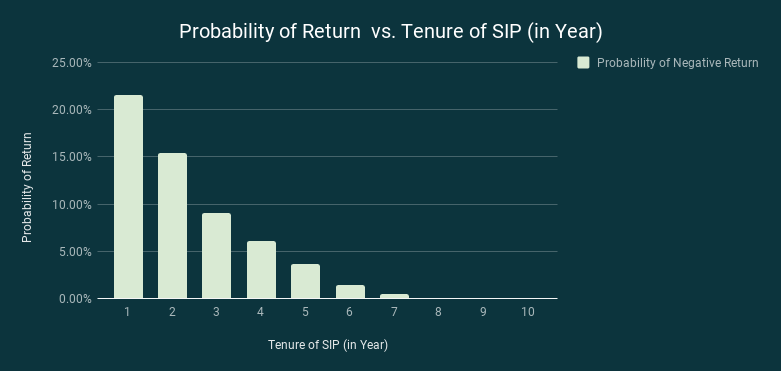 How much should be your tenure of SIP