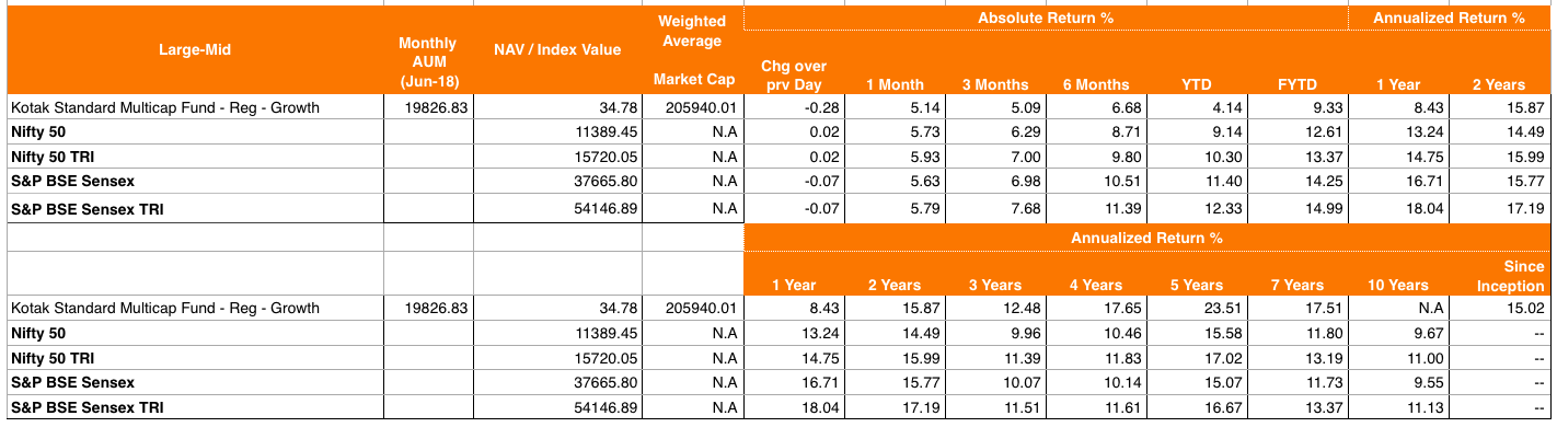 Past returns of Kotak Standard Multi-cap Fund