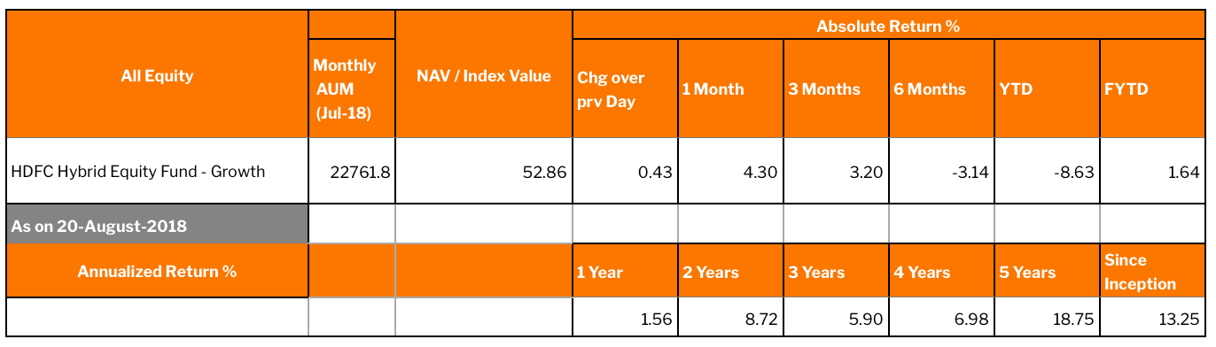 Past performance of HDFC Hybrid Equity Mutual Fund