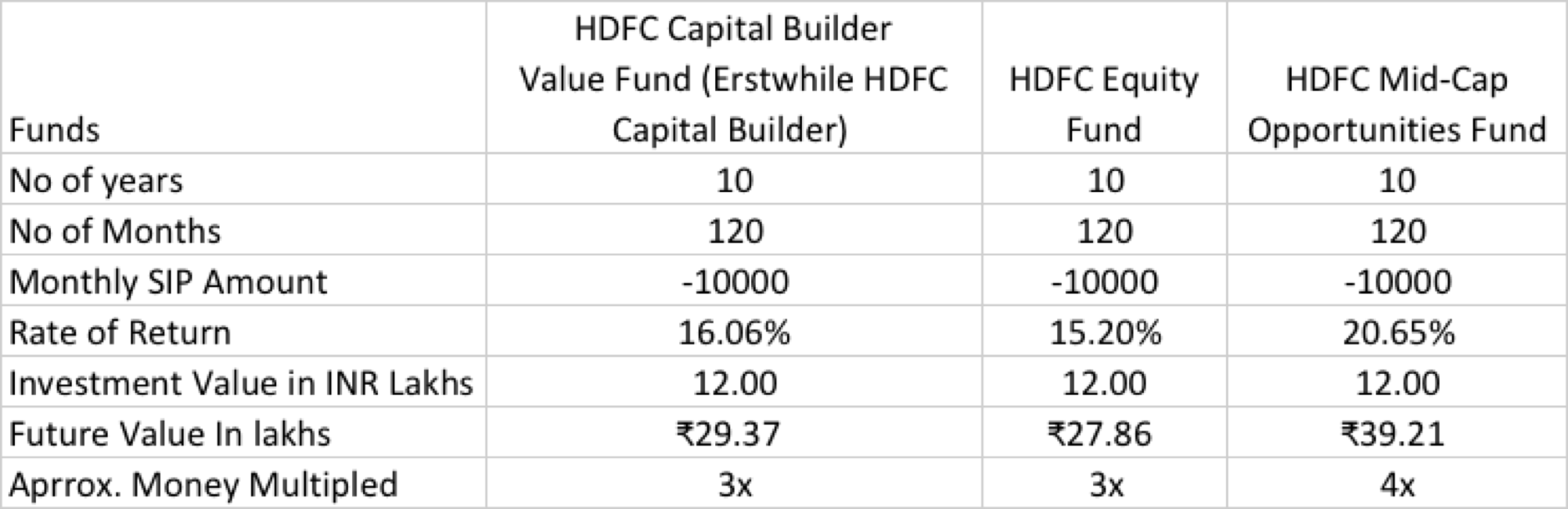 SIP vs HDFC Stock