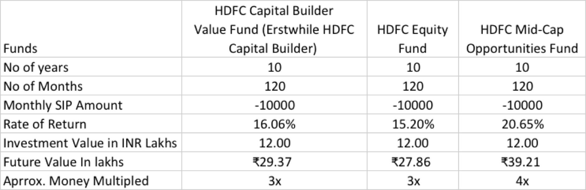SIP vs HDFC Stock