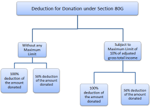 income tax deduction under section 80g
