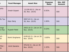 BEST ELSS FUNDS 2019