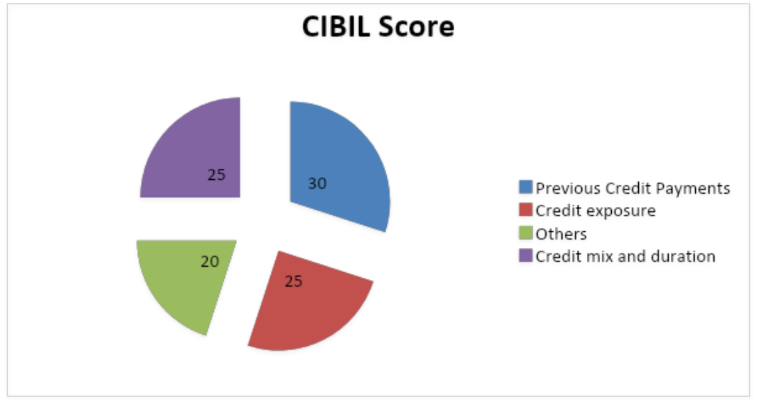 Improve your credit score easily- Sqrrl
